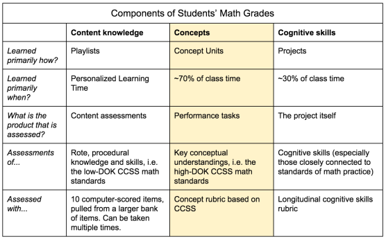 Components of Math Grade